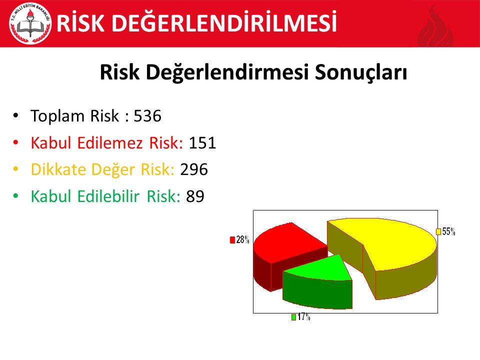 Toplam Risk : 536 Kabul Edilemez Risk: 151 Dikkate Değer Risk: 296 Kabul Edilebilir Risk: 89 RİSK DEĞERLENDİRİLMESİ