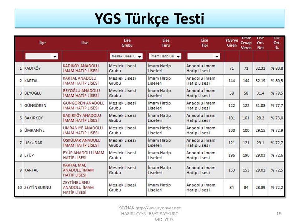YGS Türkçe Testi 15 KAYNAK:http://www.yonver.net HAZIRLAYAN: ESAT BAŞKURT MD. YRD.