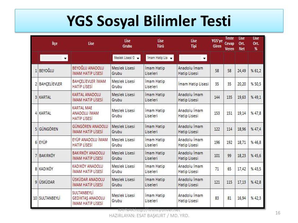 YGS Sosyal Bilimler Testi 16 KAYNAK:http://www.yonver.net HAZIRLAYAN: ESAT BAŞKURT / MD. YRD.