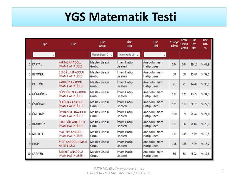 YGS Matematik Testi 17 KAYNAK:http://www.yonver.net HAZIRLAYAN: ESAT BAŞKURT / MD. YRD.