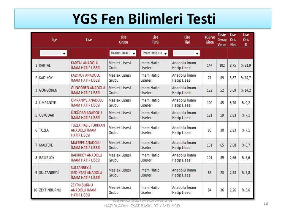 YGS Fen Bilimleri Testi 18 KAYNAK:http://www.yonver.net HAZIRLAYAN: ESAT BAŞKURT / MD. YRD.
