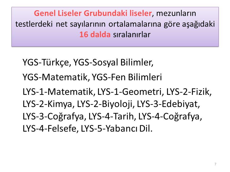 Genel Liseler Grubundaki liseler, mezunların testlerdeki net sayılarının ortalamalarına göre aşağıdaki 16 dalda sıralanırlar YGS-Türkçe, YGS-Sosyal Bilimler, YGS-Matematik, YGS-Fen Bilimleri LYS-1-Matematik, LYS-1-Geometri, LYS-2-Fizik, LYS-2-Kimya, LYS-2-Biyoloji, LYS-3-Edebiyat, LYS-3-Coğrafya, LYS-4-Tarih, LYS-4-Coğrafya, LYS-4-Felsefe, LYS-5-Yabancı Dil.