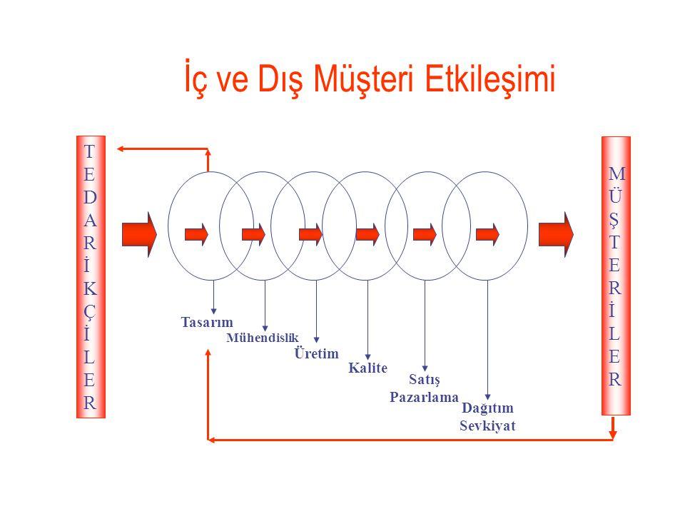 İç ve Dış Müşteri Etkileşimi Tasarım Mühendislik Üretim Kalite TEDARİKÇİLERTEDARİKÇİLER Satış Pazarlama Dağıtım Sevkiyat MÜŞTERİLERMÜŞTERİLER