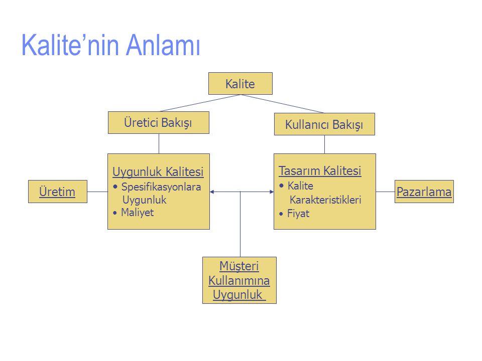 Kalite'nin Anlamı Kalite Üretici Bakışı Kullanıcı Bakışı Uygunluk Kalitesi Spesifikasyonlara Uygunluk Maliyet Tasarım Kalitesi Kalite Karakteristikleri Fiyat ÜretimPazarlama Müşteri Kullanımına Uygunluk