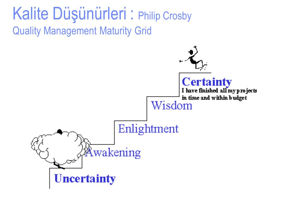 Kalite Düşünürleri : Philip Crosby Quality Management Maturity Grid