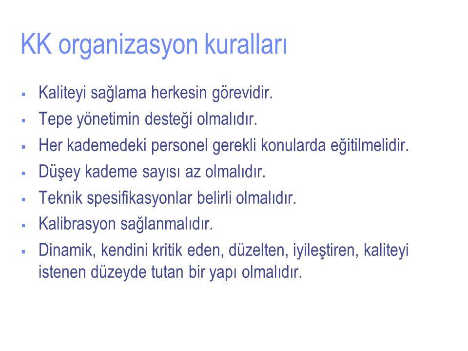 KK organizasyon kuralları  Kaliteyi sağlama herkesin görevidir.
