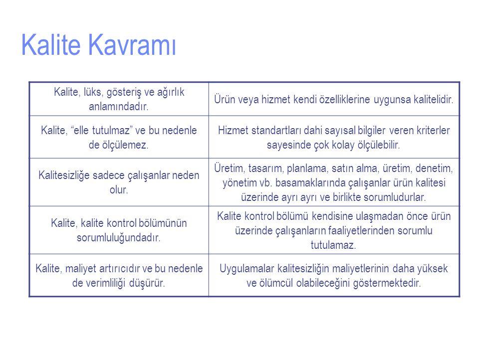 Kalite Kavramı Kalite, lüks, gösteriş ve ağırlık anlamındadır.