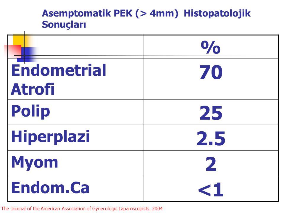 Asemptomatik PEK (> 4mm) Histopatolojik Sonuçları % Endometrial Atrofi 70 Polip 25 Hiperplazi 2.5 Myom 2 Endom.Ca <1 The Journal of the American Assoc
