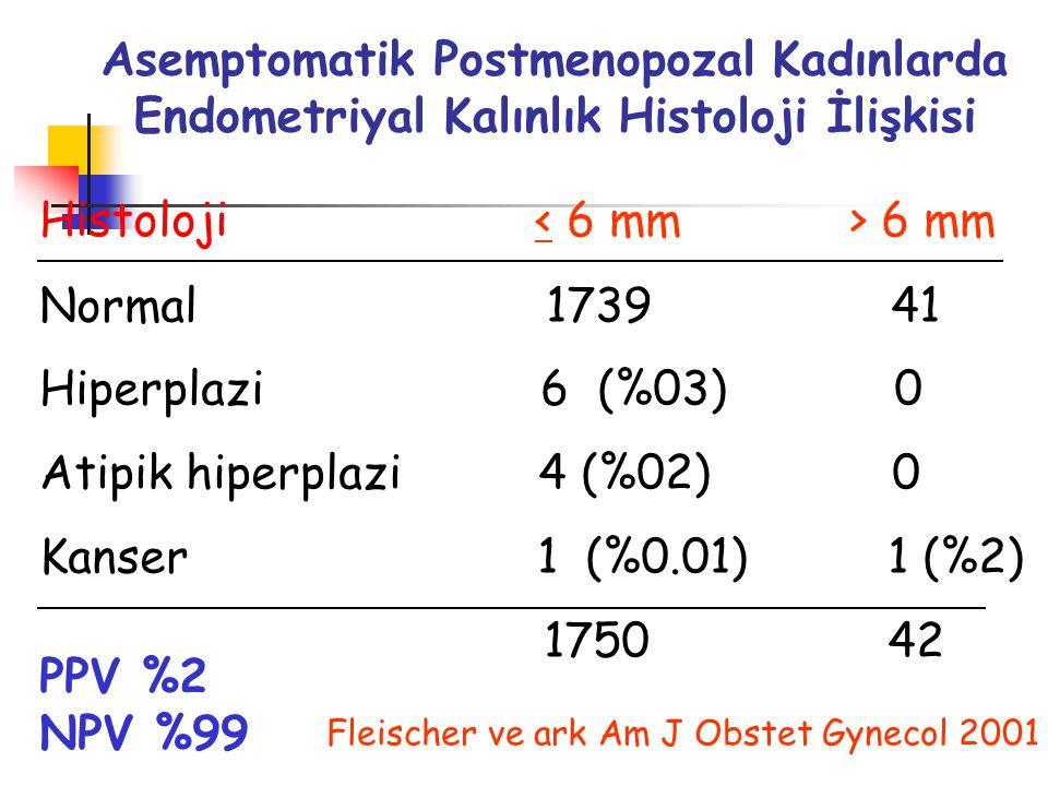 Asemptomatik Postmenopozal Kadınlarda Endometriyal Kalınlık Histoloji İlişkisi Histoloji 6 mm Normal 1739 41 Hiperplazi 6 (%03) 0 Atipik hiperplazi 4