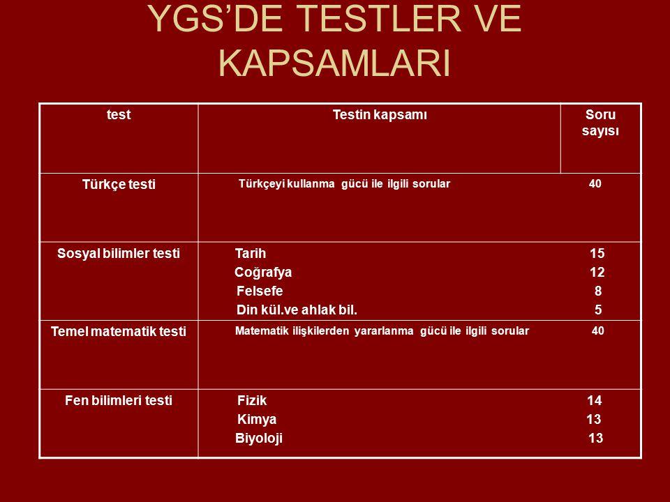 YGS'DE TESTLER VE KAPSAMLARI testTestin kapsamıSoru sayısı Türkçe testi Türkçeyi kullanma gücü ile ilgili sorular 40 Sosyal bilimler testiTarih 15 Coğrafya 12 Felsefe 8 Din kül.ve ahlak bil.