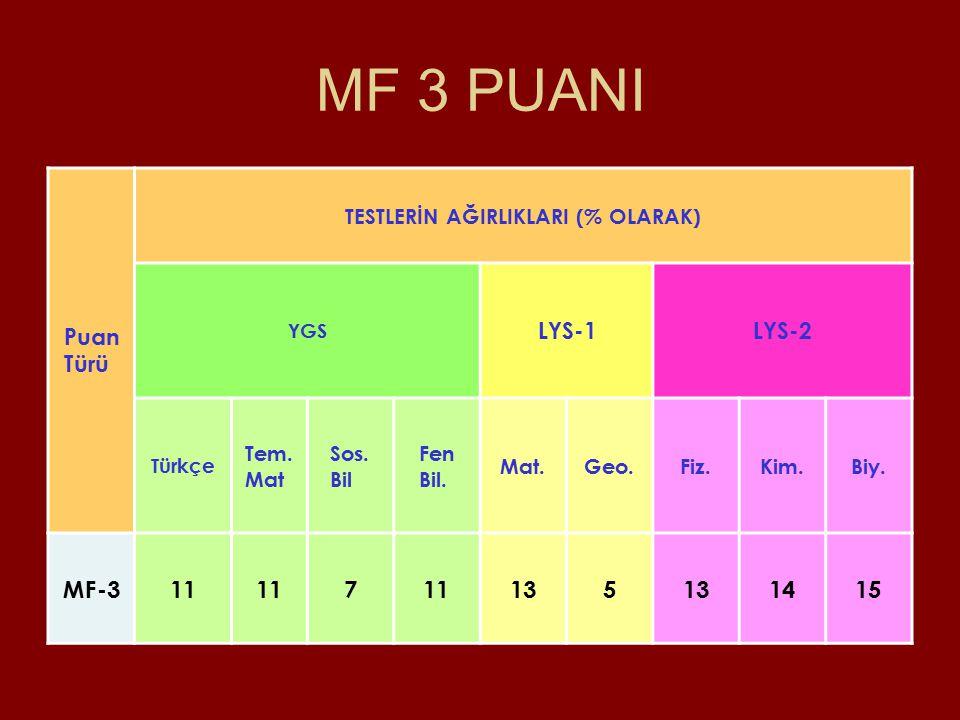 MF 3 PUANI Puan Türü TESTLERİN AĞIRLIKLARI (% OLARAK) YGS LYS-1LYS-2 Türkçe Tem.