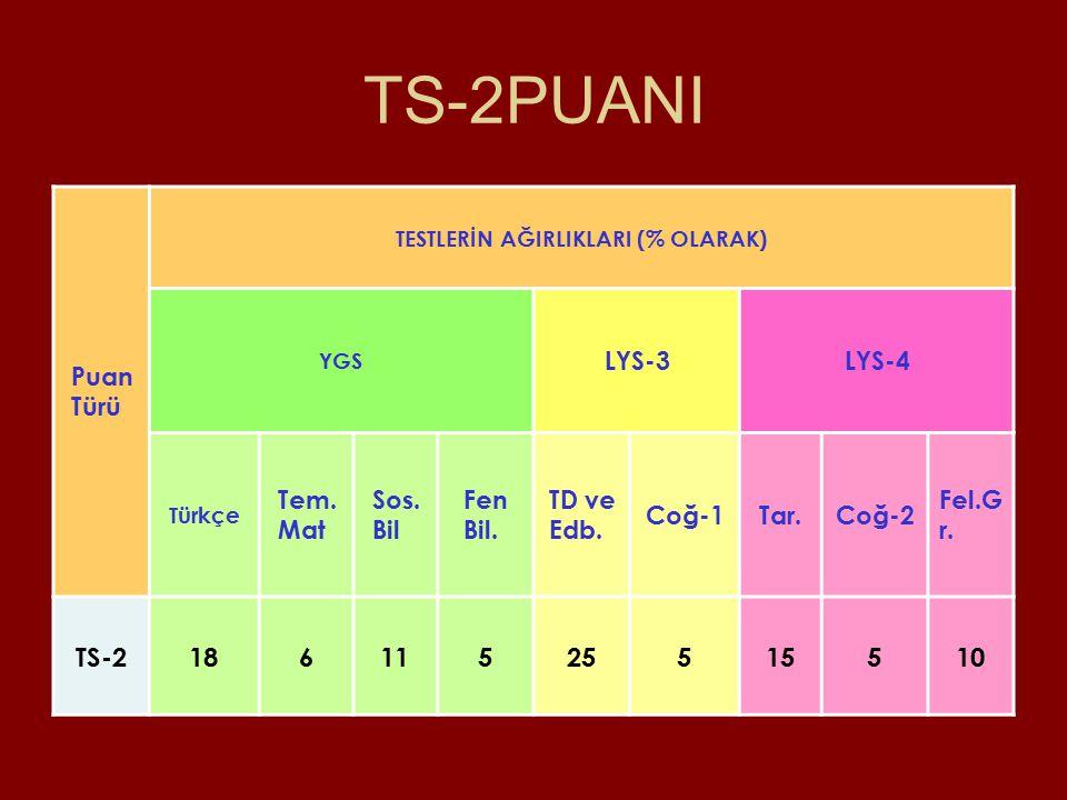 TS-2PUANI Puan Türü TESTLERİN AĞIRLIKLARI (% OLARAK) YGS LYS-3LYS-4 Türkçe Tem.