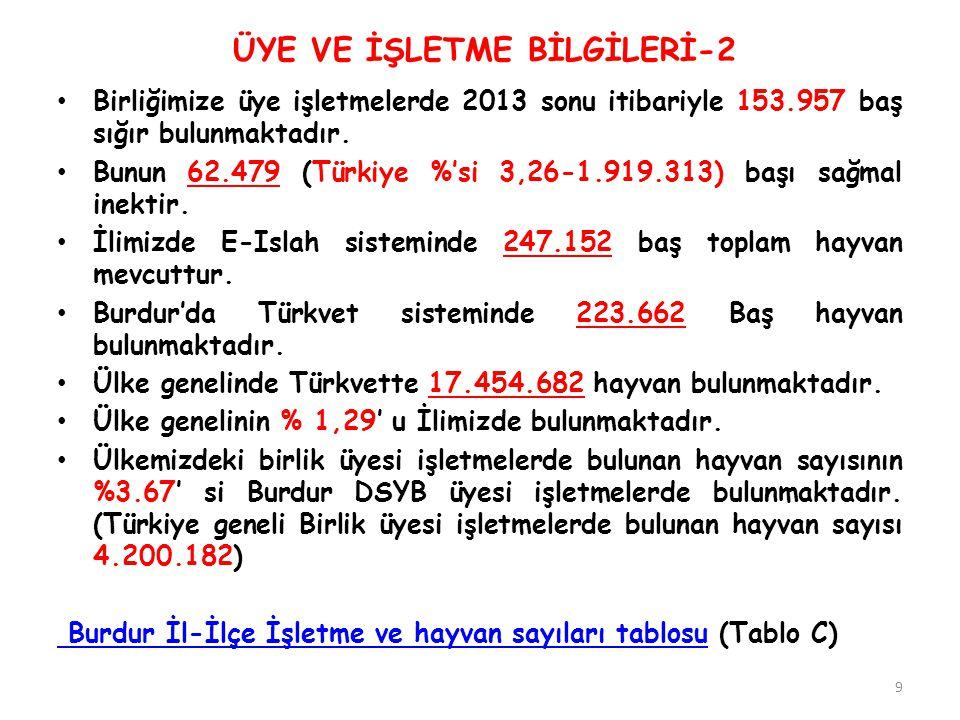 Birliğimize üye işletmelerde 2013 sonu itibariyle 153.957 baş sığır bulunmaktadır. Bunun 62.479 (Türkiye %'si 3,26-1.919.313) başı sağmal inektir. İli