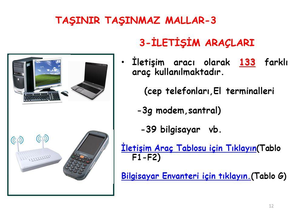 TAŞINIR TAŞINMAZ MALLAR-3 133 İletişim aracı olarak 133 farklı araç kullanılmaktadır. (cep telefonları,El terminalleri -3g modem,santral) -39 bilgisay