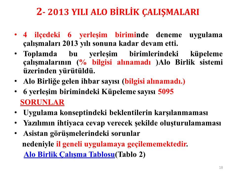 2 - 2013 YILI ALO BİRLİK ÇALIŞMALARI 4 ilçedeki 6 yerleşim biriminde deneme uygulama çalışmaları 2013 yılı sonuna kadar devam etti. Toplamda bu yerleş