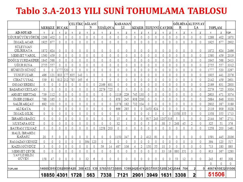 Tablo 3.A-2013 YILI SUNİ TOHUMLAMA TABLOSU MERKEZBUCAK ÇELTİKÇ İ AĞLASU NYEŞİLOVA KARAMAN LIKEMERTEFENNİÇAVDIR GÖLHİSA R ALTINYAY LATOPLAM AD-SOYAD 12