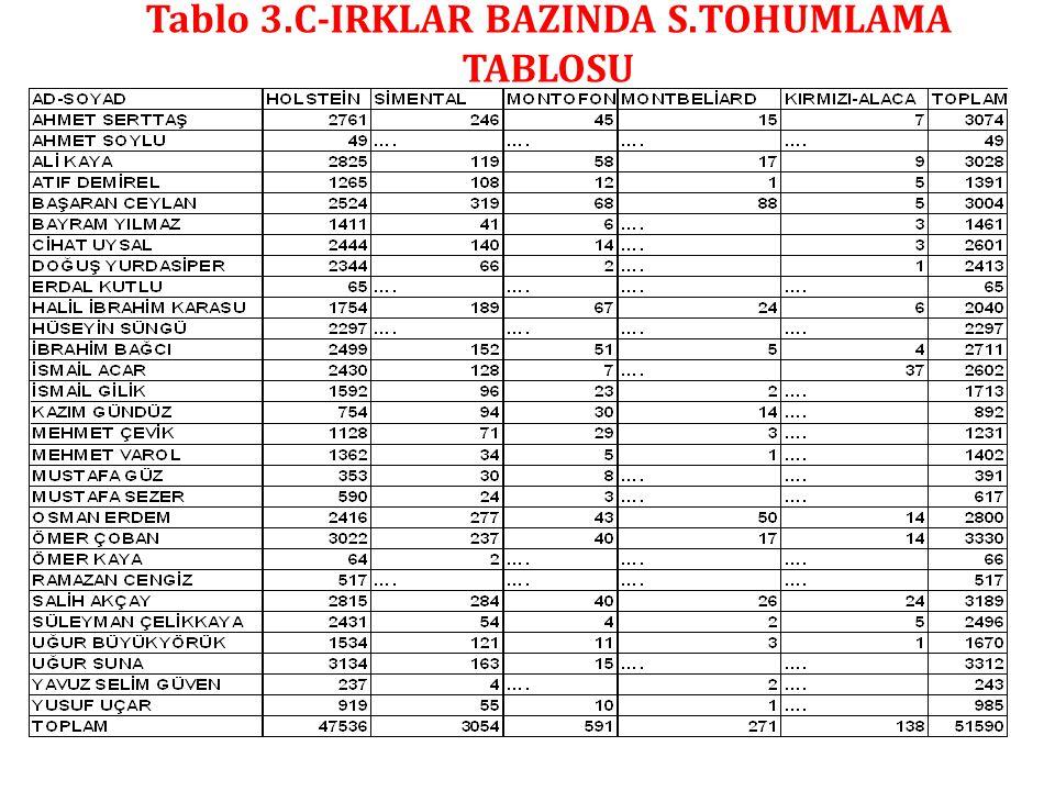 Tablo 3.C-IRKLAR BAZINDA S.TOHUMLAMA TABLOSU