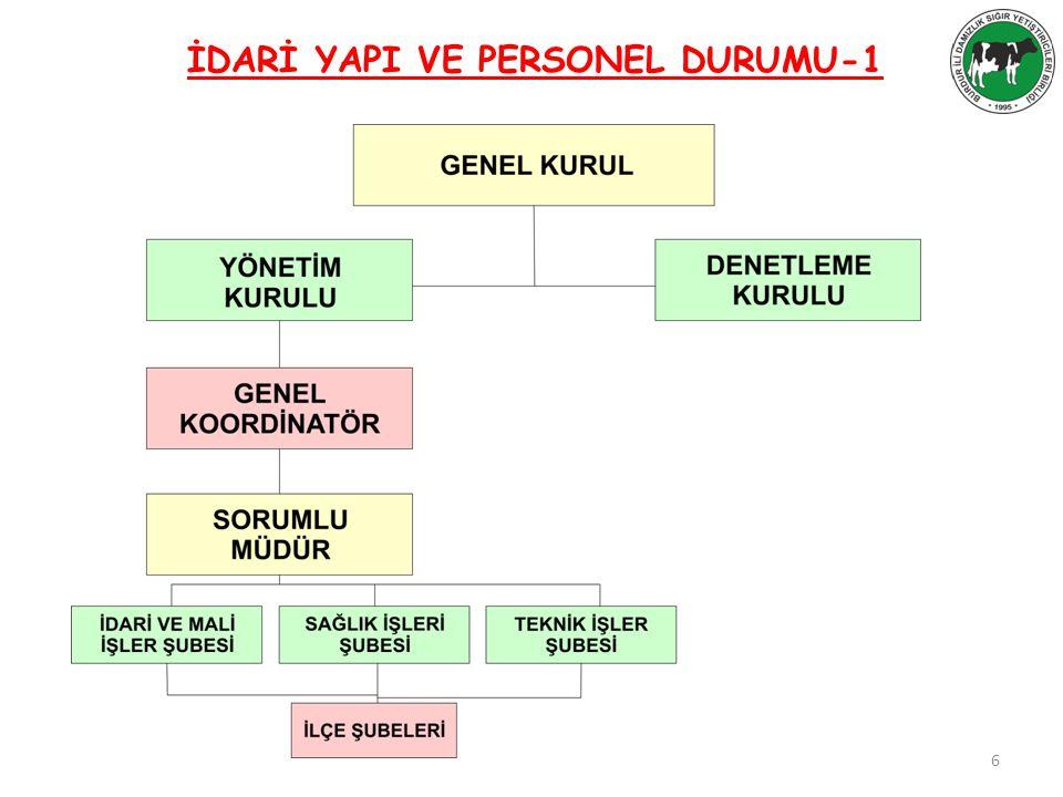 İDARİ YAPI VE PERSONEL DURUMU-1 6