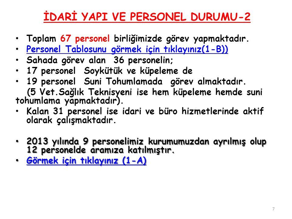 5 - 2013 YILI DESTEKLEME ÇALIŞMALARI-1 2013 Yılında 8 partide destekleme dağıtılmıştır.