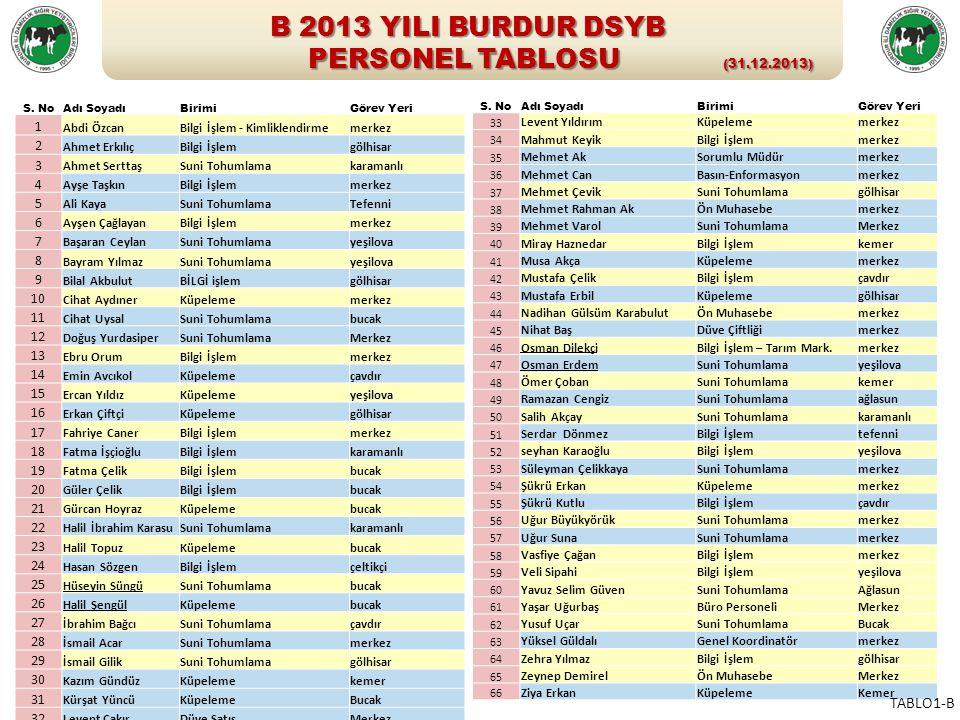 2 - 2013 YILI ALO BİRLİK ÇALIŞMALARI 4 ilçedeki 6 yerleşim biriminde deneme uygulama çalışmaları 2013 yılı sonuna kadar devam etti.