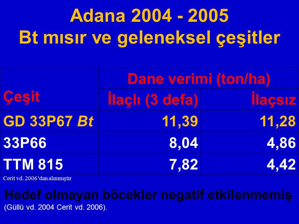 Çeşit Dane verimi (ton/ha) İlaçlı (3 defa)İlaçsız GD 33P67 Bt11,3911,28 33P668,044,86 TTM 8157,824,42 Cerit vd. 2006'dan alınmıştır Hedef olmayan böce