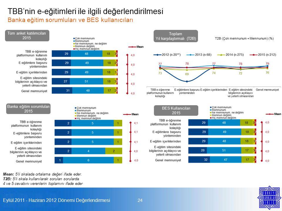 Eylül 2011 - Haziran 2012 Dönemi Değerlendirmesi 24 TBB'nin e-eğitimleri ile ilgili değerlendirilmesi Banka eğitim sorumluları ve BES kullanıcıları Tüm anket katılımcıları 2015 Banka eğitim sorumluları 2015 Mean: 5'li skalada ortalama değeri ifade eder.