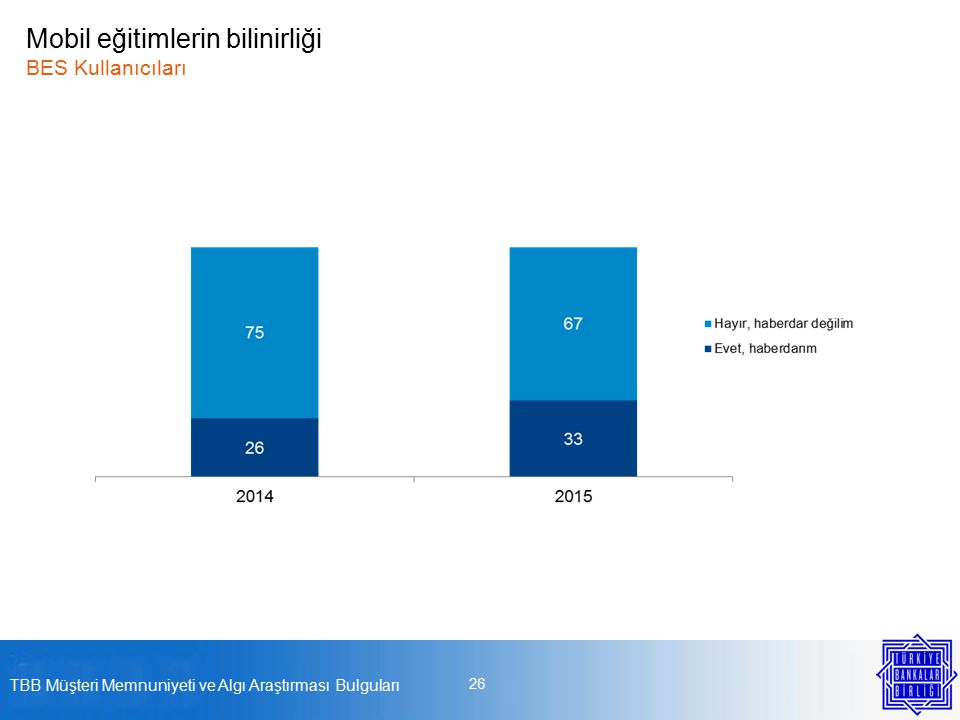 26 TBB Müşteri Memnuniyeti ve Algı Araştırması Bulguları Mobil eğitimlerin bilinirliği BES Kullanıcıları