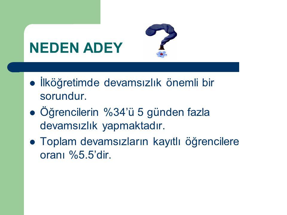 ADEY nedir Devamsızlığı, bireyselleştirilmiş müdahale ve eylemlerle çözüm arayan e-okul sistemidir.