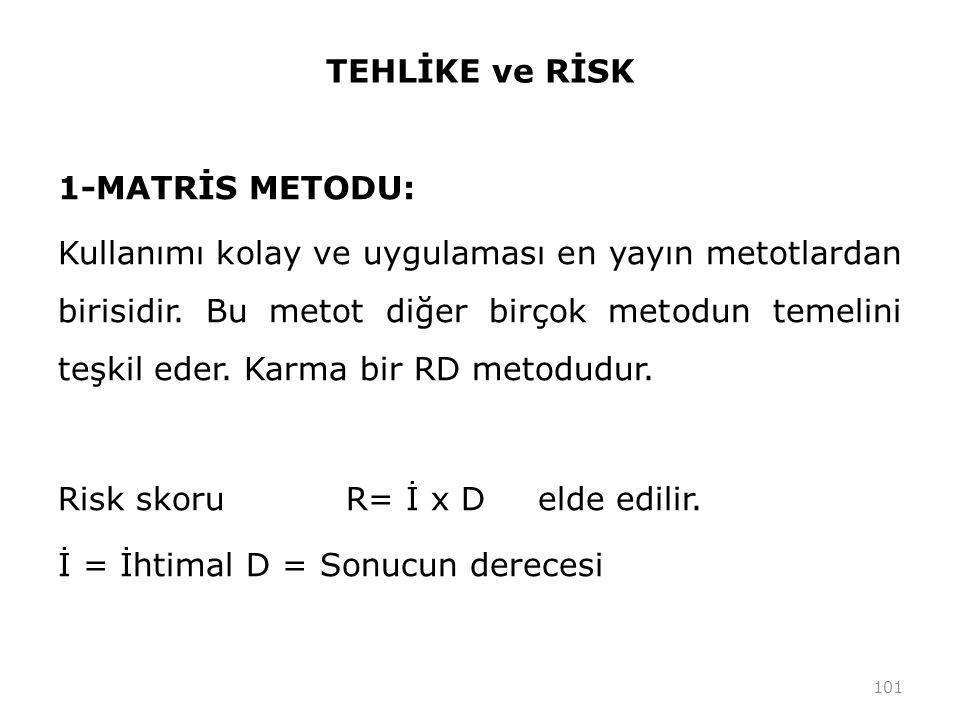 TEHLİKE ve RİSK 1-MATRİS METODU: Kullanımı kolay ve uygulaması en yayın metotlardan birisidir. Bu metot diğer birçok metodun temelini teşkil eder. Kar