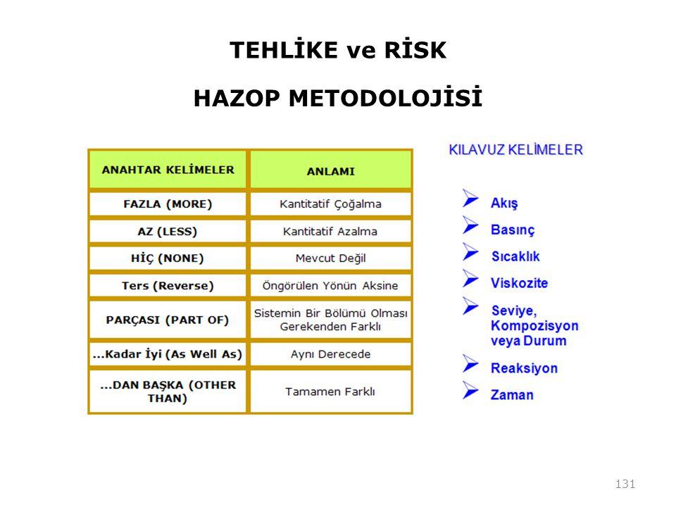 TEHLİKE ve RİSK HAZOP METODOLOJİSİ 131