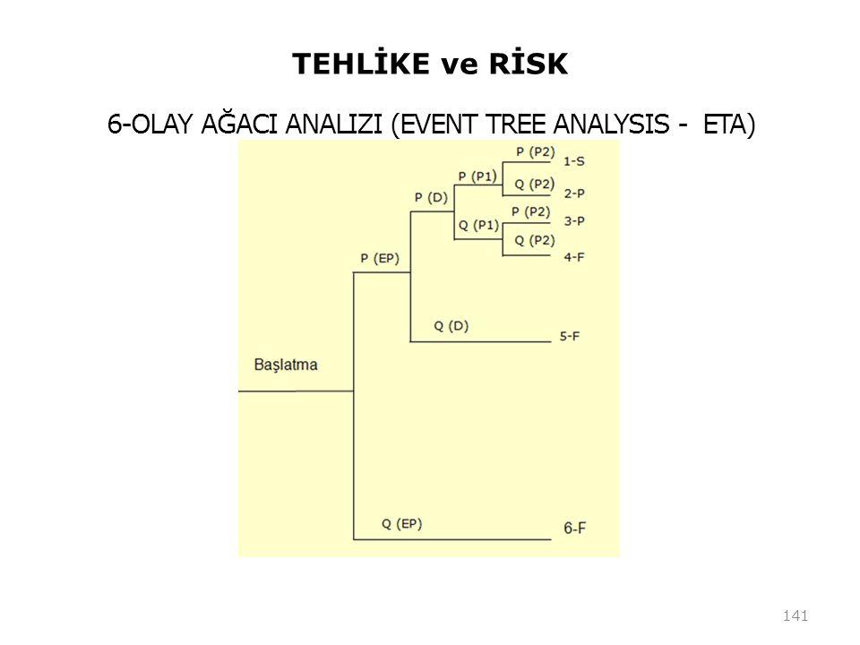 TEHLİKE ve RİSK 141 6-OLAY AĞACI ANALIZI (EVENT TREE ANALYSIS - ETA)