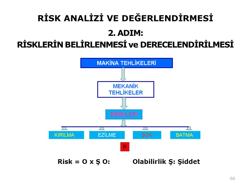 RİSK ANALİZİ VE DEĞERLENDİRMESİ 66 2. ADIM: RİSKLERİN BELİRLENMESİ ve DERECELENDİRİLMESİ Risk = O x Ş O:Olabilirlik Ş: Şiddet
