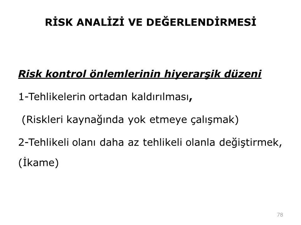 RİSK ANALİZİ VE DEĞERLENDİRMESİ Risk kontrol önlemlerinin hiyerarşik düzeni 1-Tehlikelerin ortadan kaldırılması, (Riskleri kaynağında yok etmeye çalış