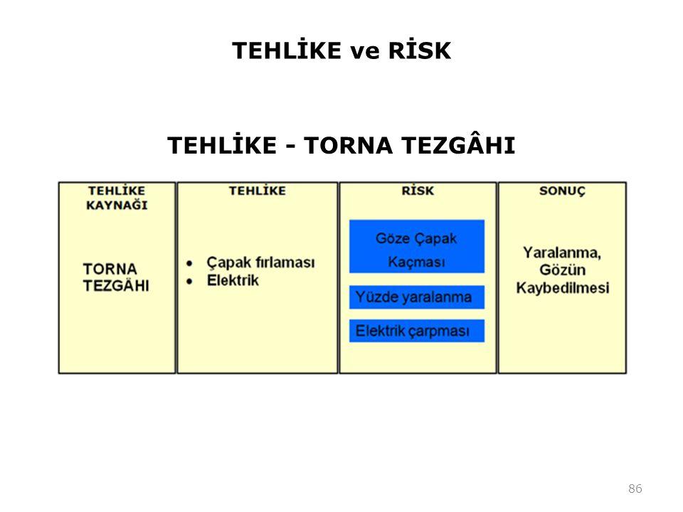 TEHLİKE ve RİSK TEHLİKE - TORNA TEZGÂHI 86