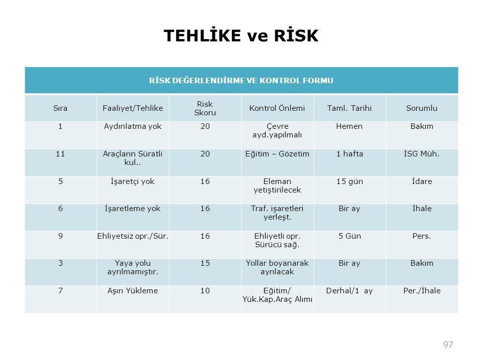 TEHLİKE ve RİSK RİSK DEĞERLENDİRME VE KONTROL FORMU SıraFaaliyet/Tehlike Risk Skoru Kontrol ÖnlemiTaml. TarihiSorumlu 1Aydınlatma yok20Çevre ayd.yapıl