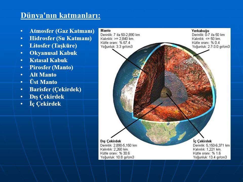 Dünya'nın katmanları: Atmosfer (Gaz Katmanı) Hidrosfer (Su Katmanı) Litosfer (Taşküre) Okyanusal Kabuk Kıtasal Kabuk Pirosfer (Manto) Alt Manto Üst Ma