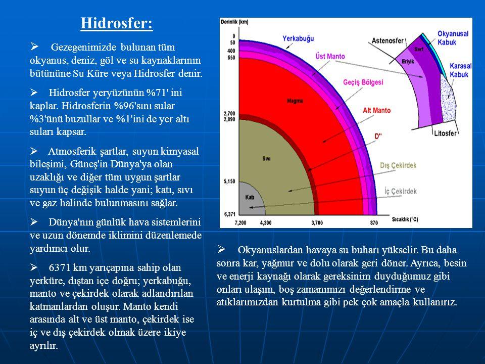 Hidrosfer:  Gezegenimizde bulunan tüm okyanus, deniz, göl ve su kaynaklarının bütününe Su Küre veya Hidrosfer denir.  Hidrosfer yeryüzünün %71' ini