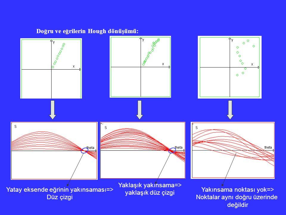 Doğru ve eğrilerin Hough dönüşümü: Yakınsama noktası yok=> Noktalar aynı doğru üzerinde değildir ss Yaklaşık yakınsama=> yaklaşık düz çizgi Yatay ekse