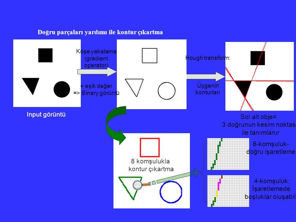 Doğru parçaları yardımı ile kontur çıkartma Sol alt obje= 3 doğrunun kesim noktası ile tanımlanır Input görüntü Hough transform: Üçgenin konturları Kö