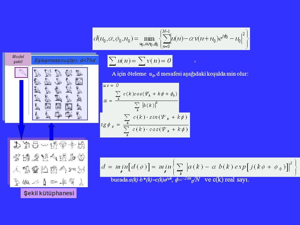 , A için öteleme u 0, d mesafesi aşağıdaki koşulda min olur: burada a(k)  b*(k)  c(k)e j  k,  -2  n 0 /N ve c(k) real sayı. Şekil kütüphanesi Mo