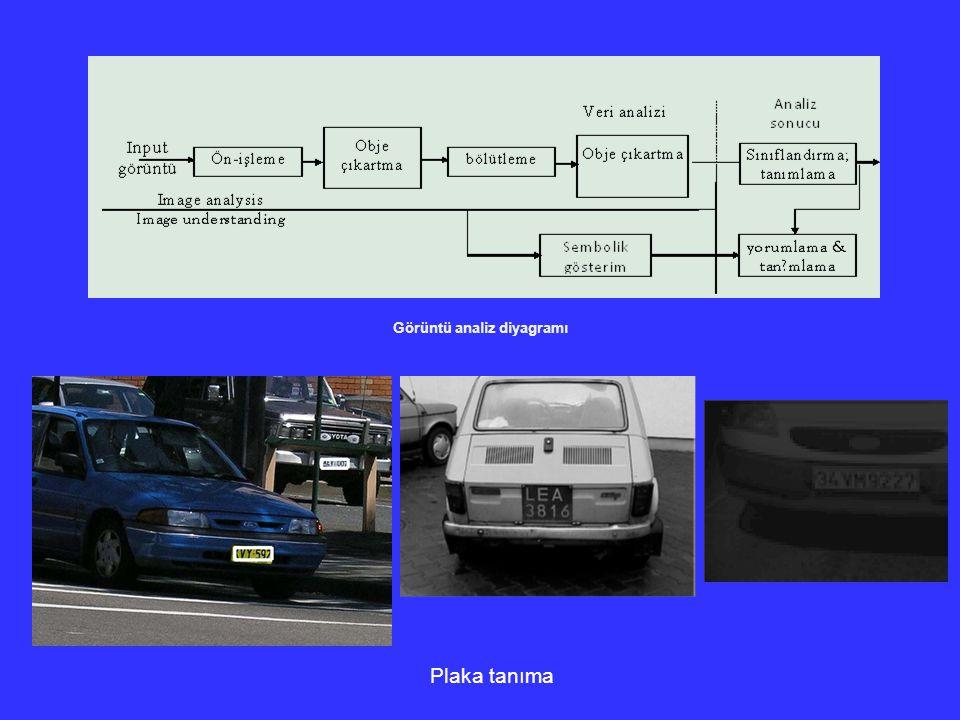 Introduction Görüntü analiz diyagramı Plaka tanıma