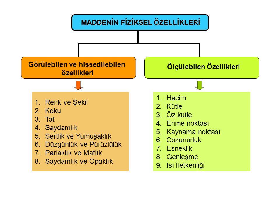 Maddenin ayırt edici özellikleri Maddenin sadece kendisine ait olan özelliklerine ayırt edici özellikler denir. Maddenin şeklinin değiştirilmesi durum