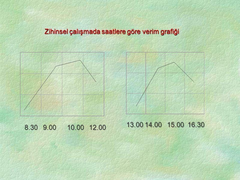 Zihinsel çalışmada saatlere göre verim grafiği Zihinsel 8.30 9.00 10.00 12.00 13.00 14.00 15.00 16.30