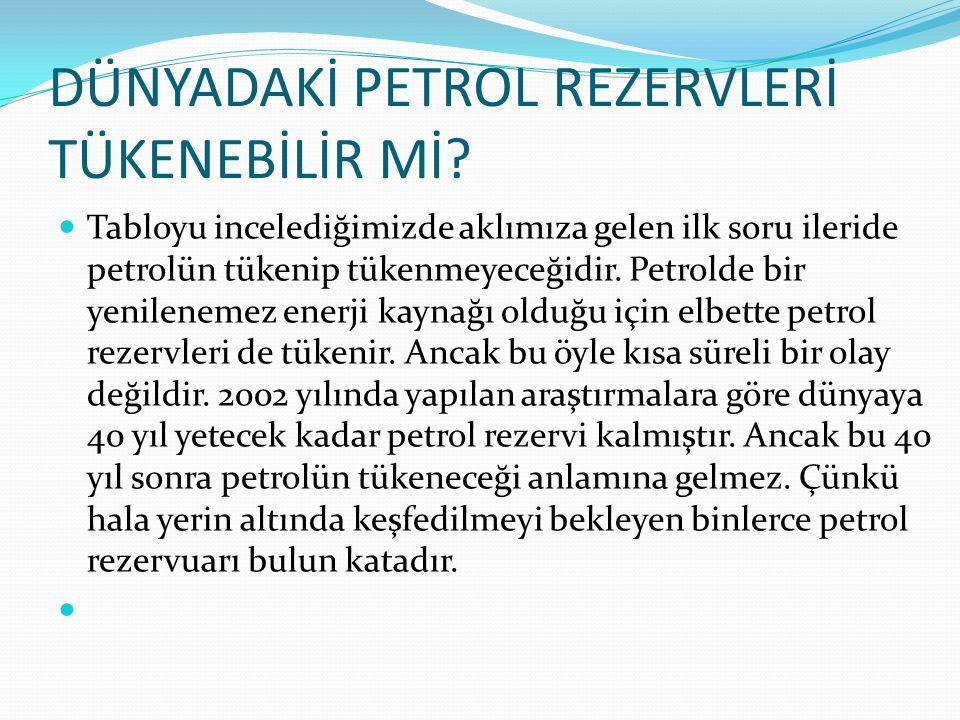 DÜNYADAKİ PETROL REZERVLERİ TÜKENEBİLİR Mİ? Tabloyu incelediğimizde aklımıza gelen ilk soru ileride petrolün tükenip tükenmeyeceğidir. Petrolde bir ye