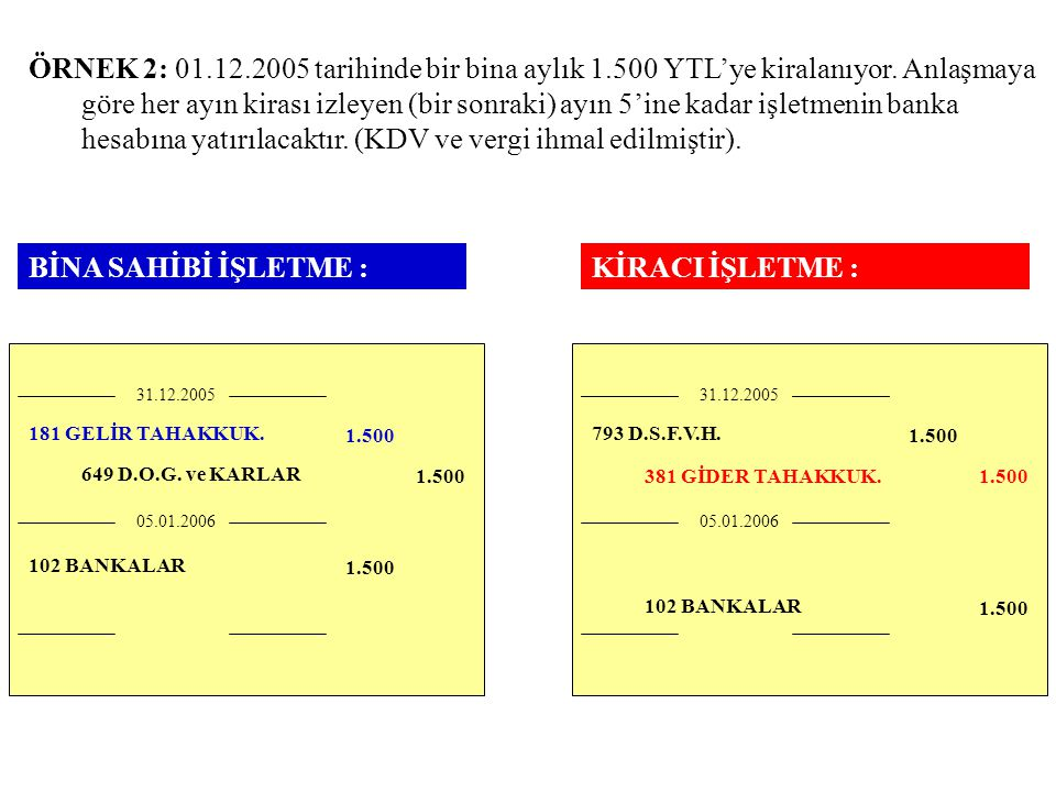 ÖRNEK 2: 01.12.2005 tarihinde bir bina aylık 1.500 YTL'ye kiralanıyor. Anlaşmaya göre her ayın kirası izleyen (bir sonraki) ayın 5'ine kadar işletmeni