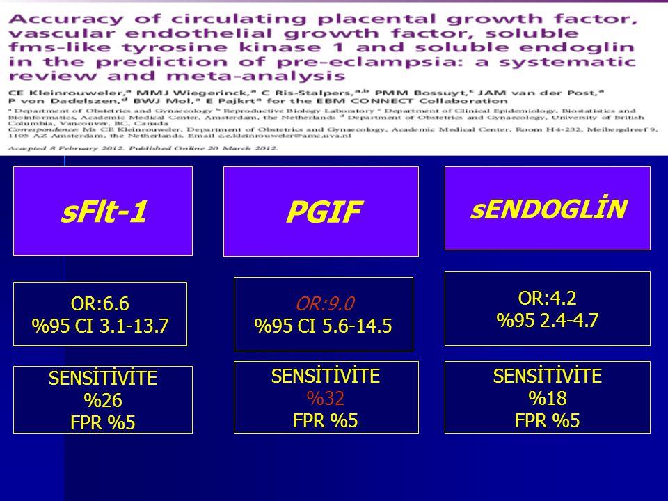 sFlt-1 OR:6.6 %95 CI 3.1-13.7 SENSİTİVİTE %26 FPR %5 PGIF sENDOGLİN OR:9.0 %95 CI 5.6-14.5 OR:4.2 %95 2.4-4.7 SENSİTİVİTE %32 FPR %5 SENSİTİVİTE %18 F