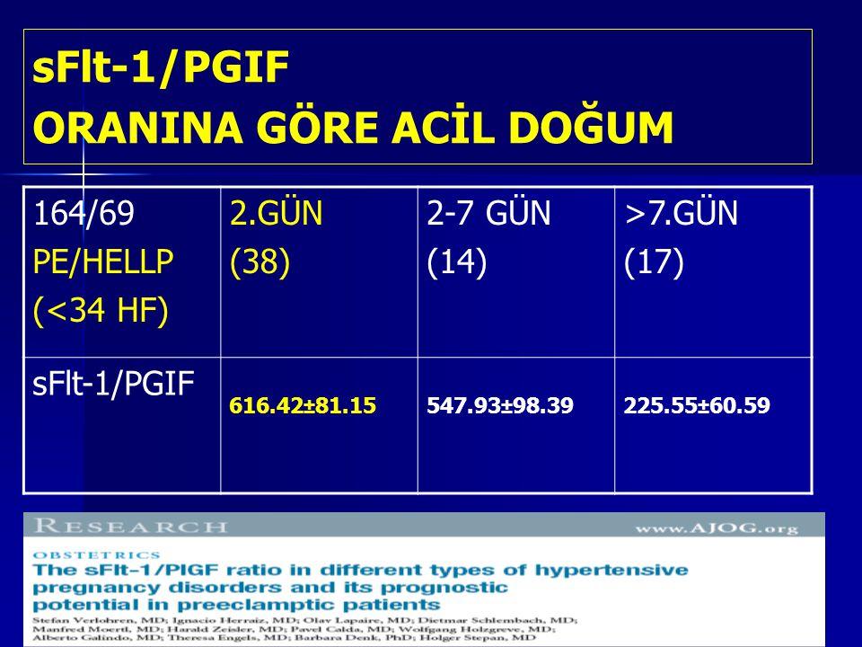 sFlt-1/PGIF ORANINA GÖRE ACİL DOĞUM 164/69 PE/HELLP (<34 HF) 2.GÜN (38) 2-7 GÜN (14) >7.GÜN (17) sFlt-1/PGIF 616.42±81.15547.93±98.39225.55±60.59