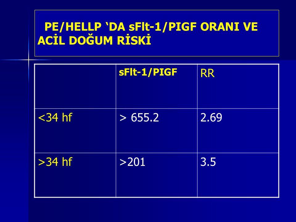 PE/HELLP 'DA sFlt-1/PIGF ORANI VE ACİL DOĞUM RİSKİ sFlt-1/PIGF RR <34 hf> 655.22.69 >34 hf>2013.5