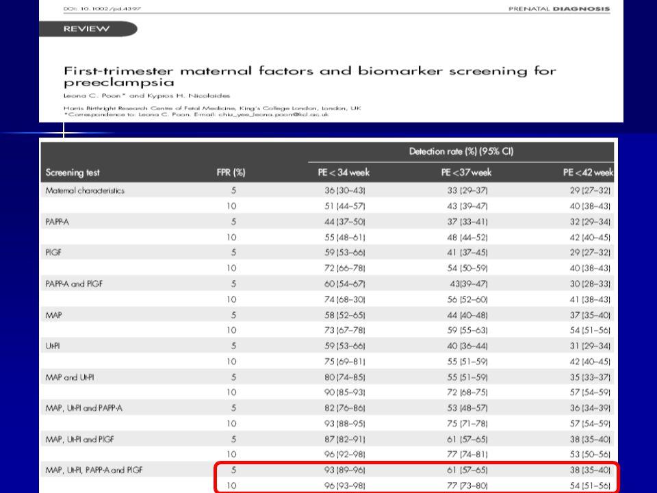 Normal Erken PE Mean arteryial basınç (MoM) 0.7 0.8 0.9 1.0 1.1 1.2 1.3 Geç PE 34 çalışmanın metaanalizi; -SKB -DKB -ortalama arteryal basınç (MAP) pre-eklampsi öngörüsünde düşük ve yüksekli risk kadınlarda MAP daha üstün Cnossen JS.