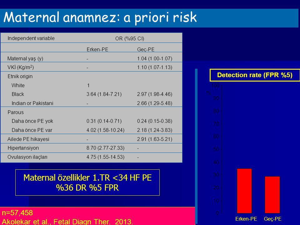 n=57,458 Akolekar et al., Fetal Diagn Ther. 2013. Maternal anamnez: a priori risk 0 10 20 30 40 50 60 70 80 90 100 Erken-PEGeç-PE Detection rate (FPR